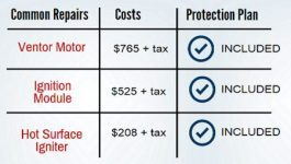 Common Furnace & Air Conditioner Repair Cost | Zenith Eco Energy